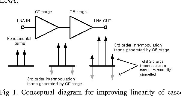 Figure 1 from A 27 7dBm OIP3 SiGe HBT cascode LNA using IM3