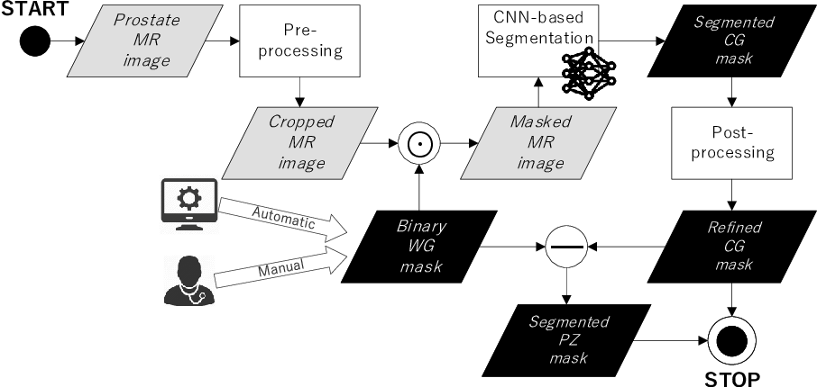 Figure 3 for CNN-based Prostate Zonal Segmentation on T2-weighted MR Images: A Cross-dataset Study