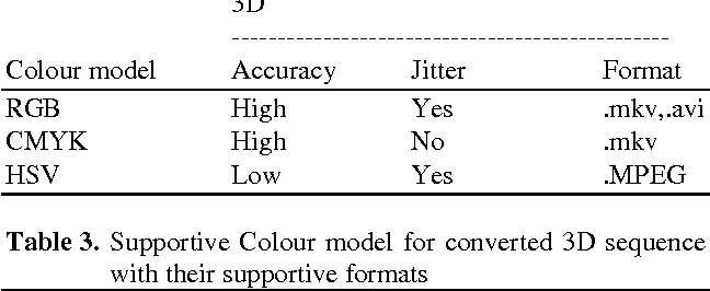 PDF] A NEW PROCEDURE FOR 2D TO 3D CONVERSION USING DEPTH
