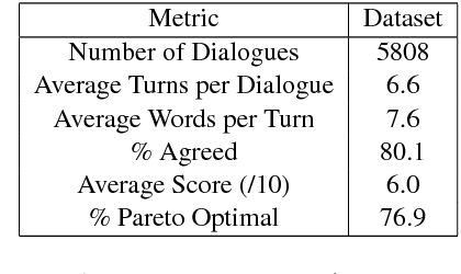 Figure 4 for Deal or No Deal? End-to-End Learning for Negotiation Dialogues