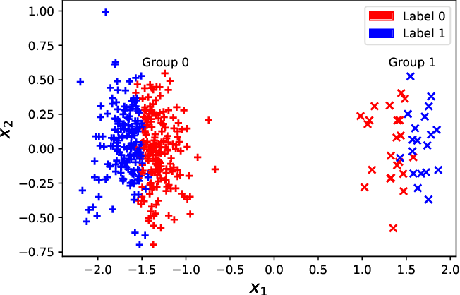 Figure 4 for Statistical inference for individual fairness