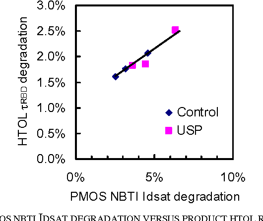 FIG. 6 PMOS NBTI IDSAT DEGRADATION VERSUS PRODUCT HTOL RISING EDGE DEGRADATION.