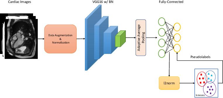 Figure 1 for DeepMCAT: Large-Scale Deep Clustering for Medical Image Categorization