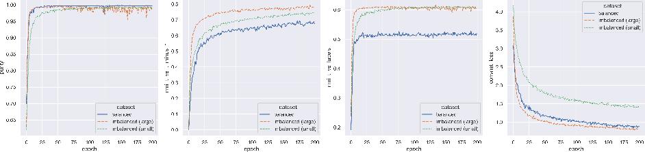 Figure 3 for DeepMCAT: Large-Scale Deep Clustering for Medical Image Categorization