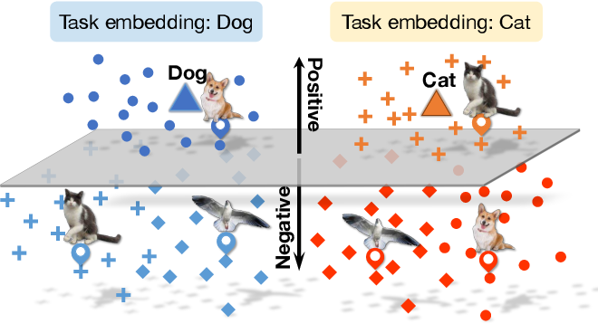 Figure 1 for TAFE-Net: Task-Aware Feature Embeddings for Low Shot Learning