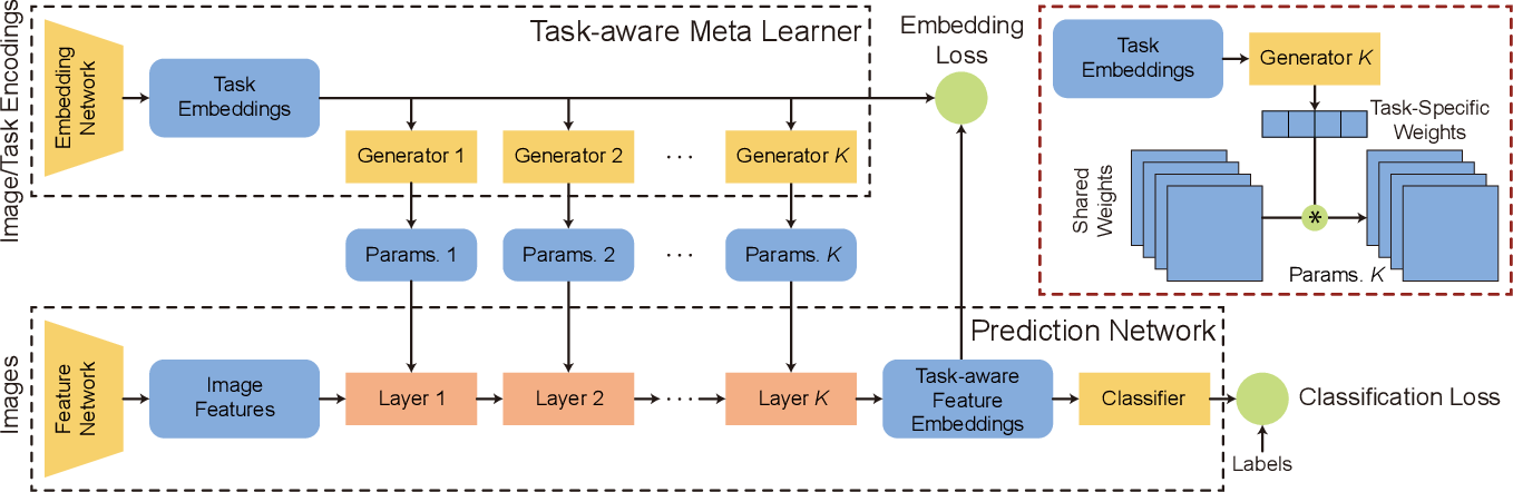 Figure 3 for TAFE-Net: Task-Aware Feature Embeddings for Low Shot Learning
