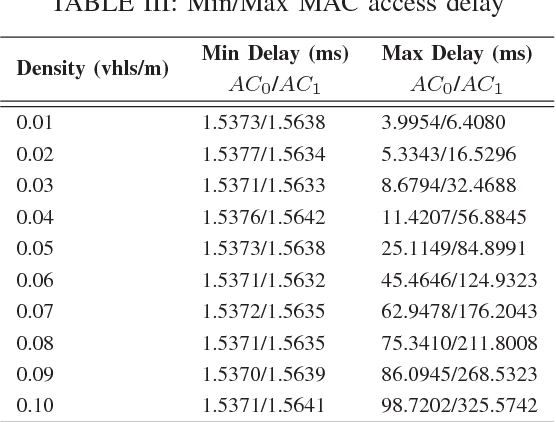 table iii from delay analysis and study of ieee 802 11p based dsrc