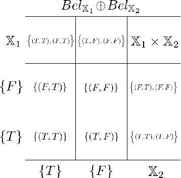 Figure 1 for Belief likelihood function for generalised logistic regression