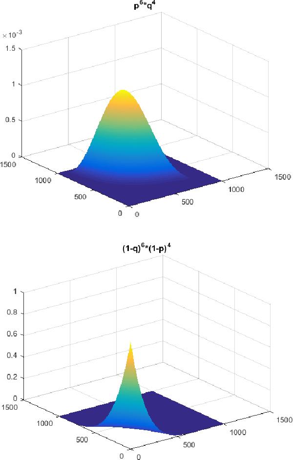 Figure 3 for Belief likelihood function for generalised logistic regression