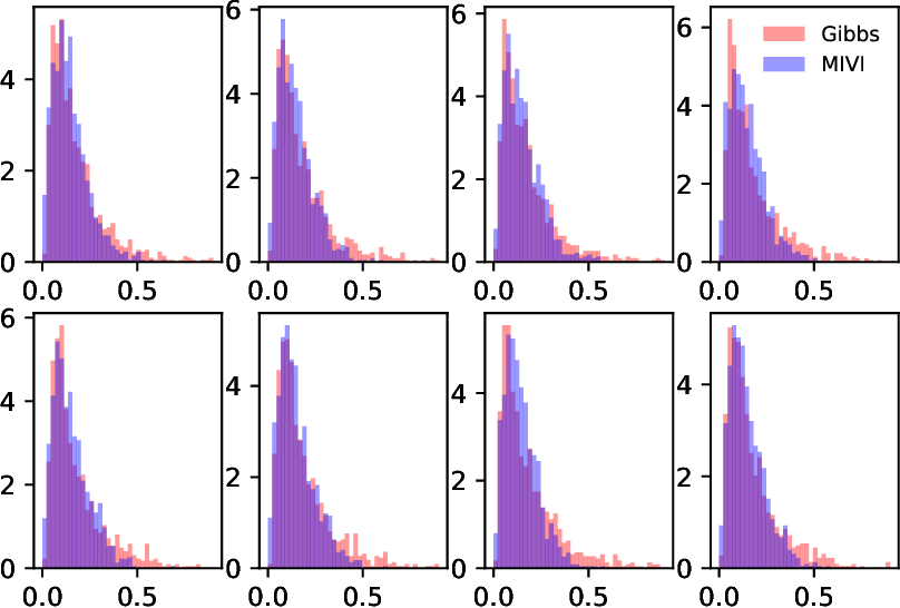 Figure 4 for MCMC-Interactive Variational Inference