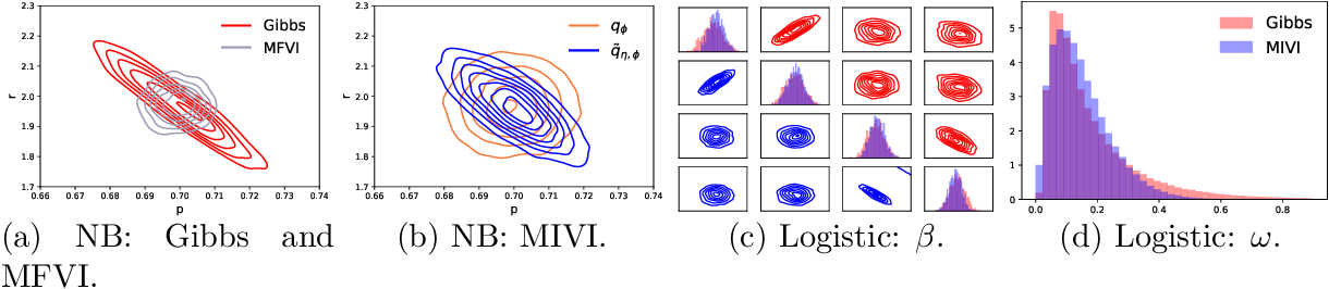 Figure 1 for MCMC-Interactive Variational Inference