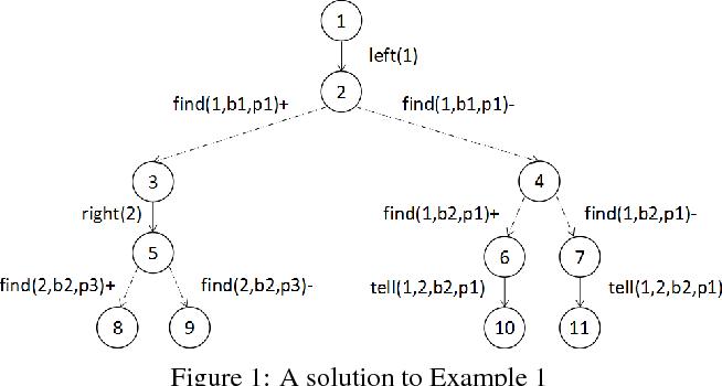 Figure 1 for A General Multi-agent Epistemic Planner Based on Higher-order Belief Change