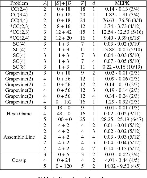 Figure 2 for A General Multi-agent Epistemic Planner Based on Higher-order Belief Change