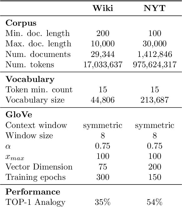 Figure 1 for Understanding the Origins of Bias in Word Embeddings