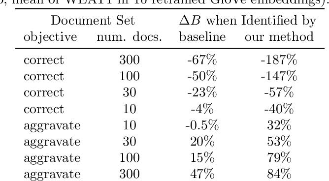 Figure 4 for Understanding the Origins of Bias in Word Embeddings