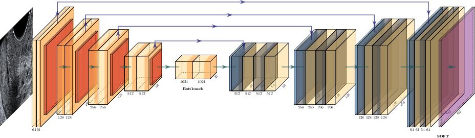 Figure 3 for Estimation of preterm birth markers with U-Net segmentation network