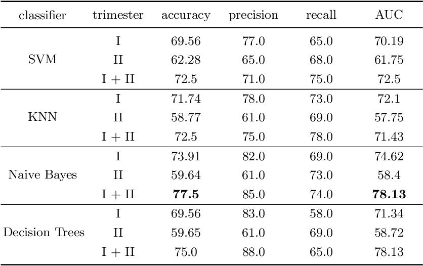 Figure 2 for Estimation of preterm birth markers with U-Net segmentation network