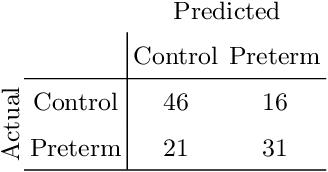 Figure 4 for Estimation of preterm birth markers with U-Net segmentation network