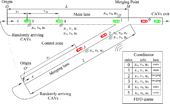 Figure 1 for Decentralized Optimal Merging Control for Connected and Automated Vehicles