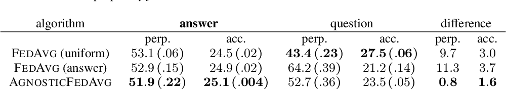 Figure 1 for Communication-Efficient Agnostic Federated Averaging