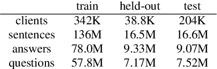 Figure 3 for Communication-Efficient Agnostic Federated Averaging