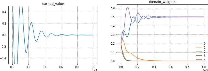 Figure 2 for Communication-Efficient Agnostic Federated Averaging