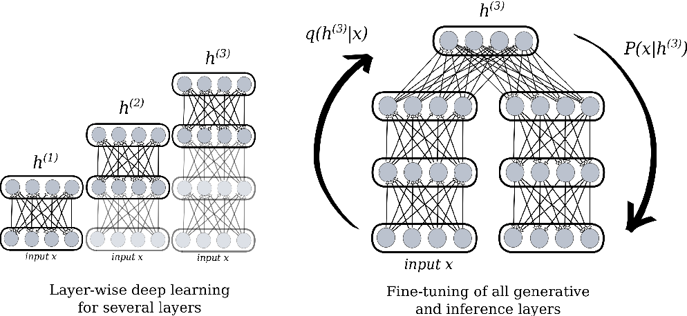 Figure 1 for Layer-wise learning of deep generative models