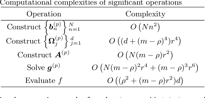Figure 2 for Nonlinear system identification with regularized Tensor Network B-splines