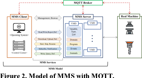 Enhanced industrial message protocol for real-time IoT platform