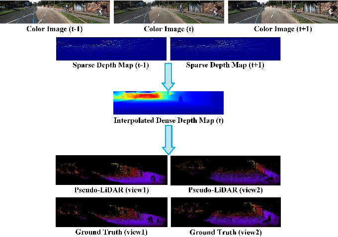 Figure 1 for PLIN: A Network for Pseudo-LiDAR Point Cloud Interpolation