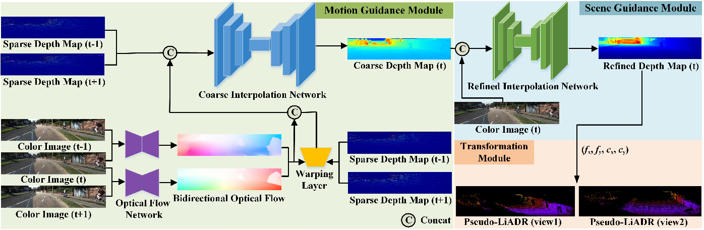 Figure 2 for PLIN: A Network for Pseudo-LiDAR Point Cloud Interpolation