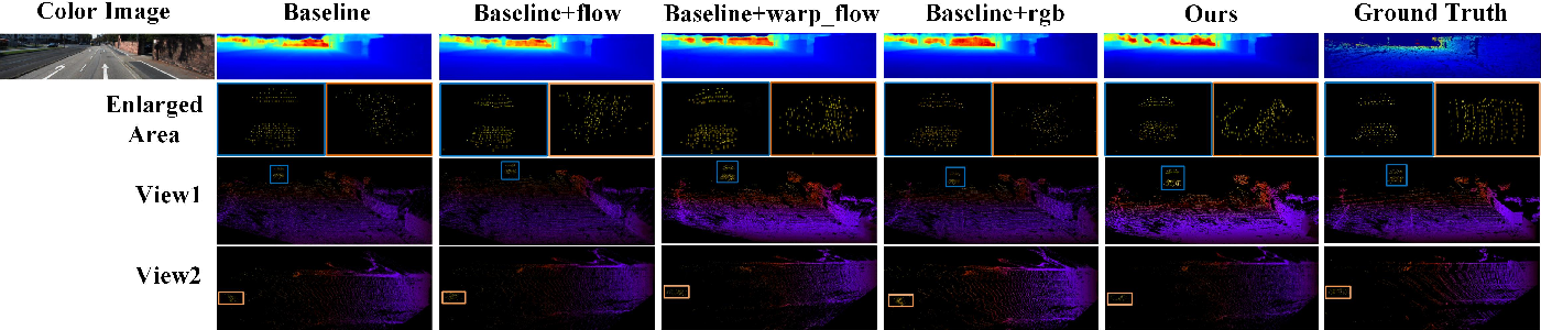 Figure 4 for PLIN: A Network for Pseudo-LiDAR Point Cloud Interpolation