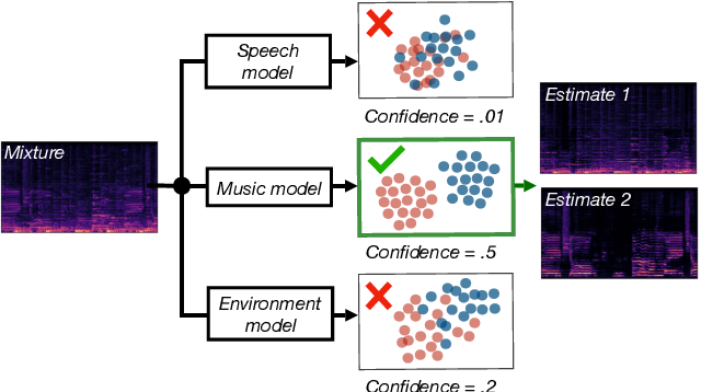 Figure 1 for Model selection for deep audio source separation via clustering analysis