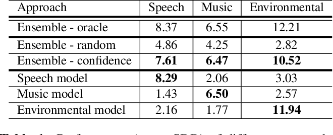 Figure 2 for Model selection for deep audio source separation via clustering analysis