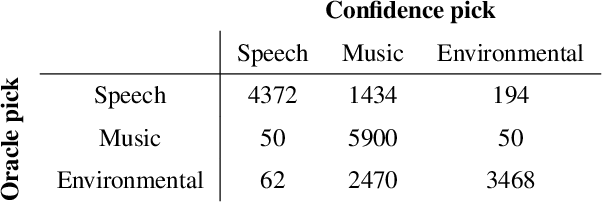 Figure 4 for Model selection for deep audio source separation via clustering analysis