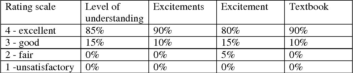 PDF] AC 2009-124 : TEACHING ADVANCED DIGITAL SIGNAL