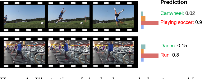 Figure 1 for Removing the Background by Adding the Background: Towards Background Robust Self-supervised Video Representation Learning