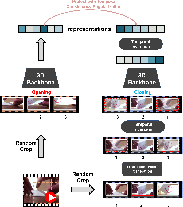 Figure 3 for Removing the Background by Adding the Background: Towards Background Robust Self-supervised Video Representation Learning