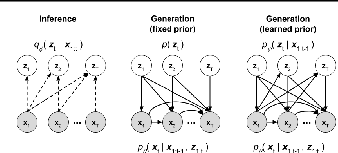 Figure 1 for Stochastic Video Generation with a Learned Prior