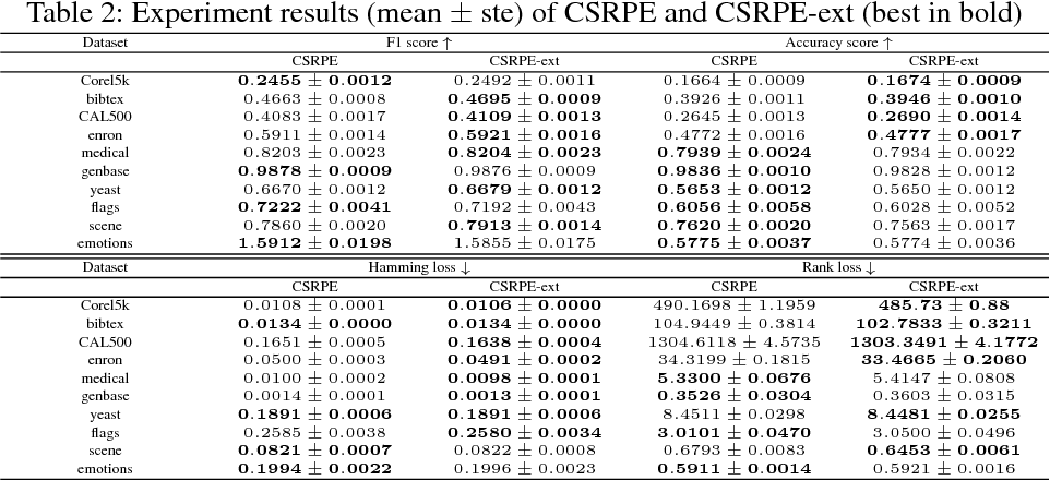 Figure 4 for Cost-Sensitive Reference Pair Encoding for Multi-Label Learning
