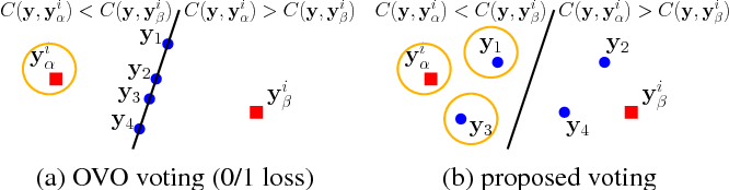 Figure 1 for Cost-Sensitive Reference Pair Encoding for Multi-Label Learning