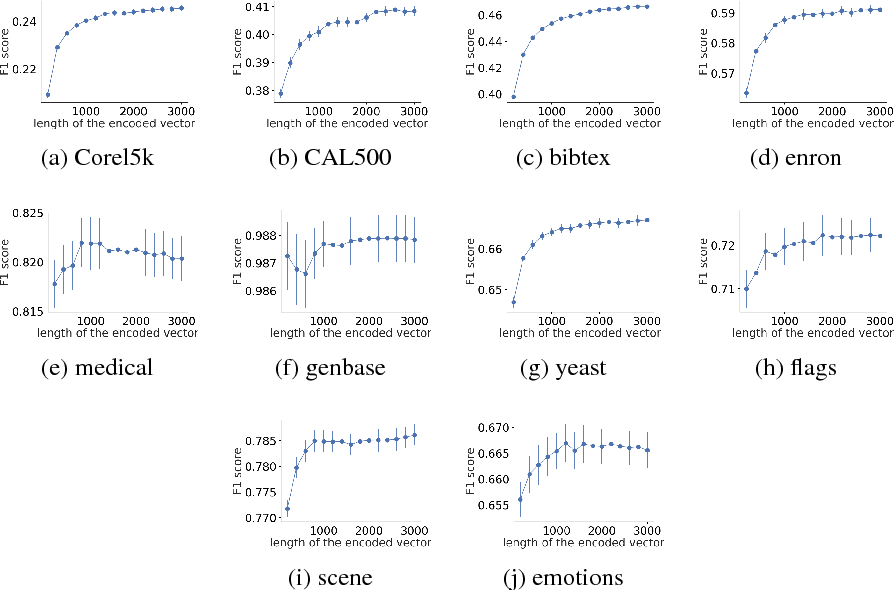 Figure 3 for Cost-Sensitive Reference Pair Encoding for Multi-Label Learning