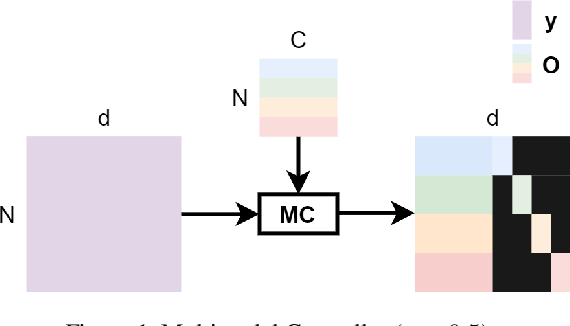 Figure 1 for Multimodal Controller for Generative Models
