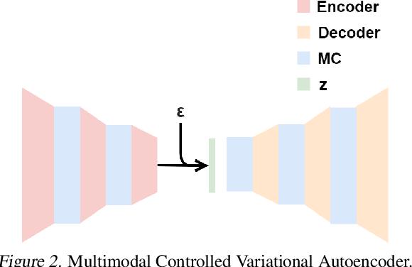 Figure 2 for Multimodal Controller for Generative Models