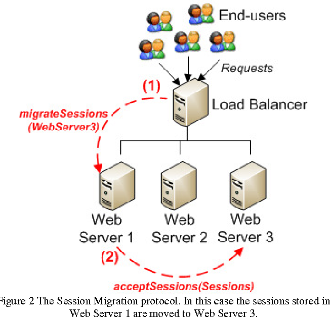 Figure 2 from Sticky Session Support in Auto Scaling IaaS Systems
