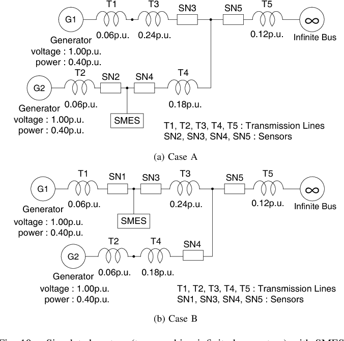 On-line identification of real parts of eigenvalues of power system