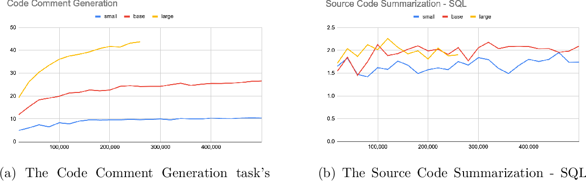 Figure 2 for CodeTrans: Towards Cracking the Language of Silicone's Code Through Self-Supervised Deep Learning and High Performance Computing
