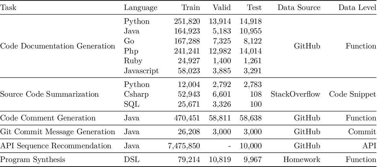 Figure 1 for CodeTrans: Towards Cracking the Language of Silicone's Code Through Self-Supervised Deep Learning and High Performance Computing