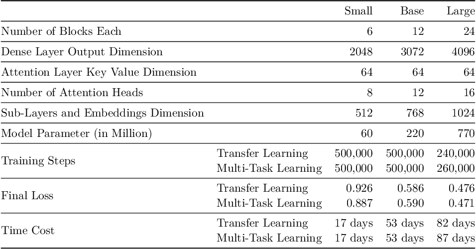 Figure 4 for CodeTrans: Towards Cracking the Language of Silicone's Code Through Self-Supervised Deep Learning and High Performance Computing