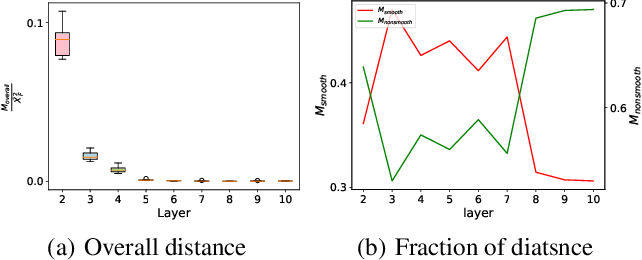 Figure 3 for Revisiting Graph Convolutional Network on Semi-Supervised Node Classification from an Optimization Perspective